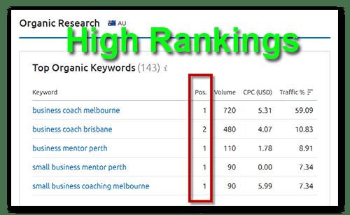 High Keyword Rankings